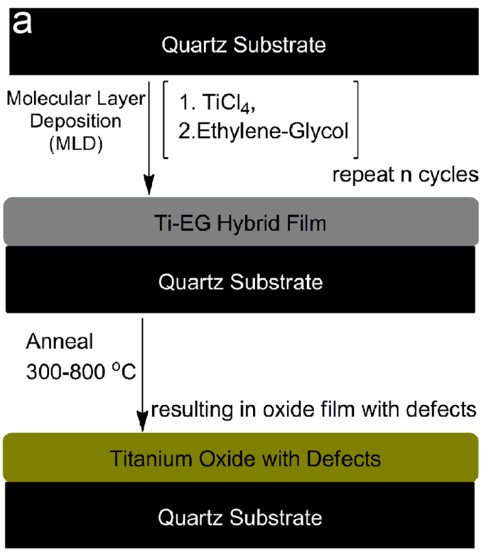 Photocatalytic titanium-oxide coatings that self-clean