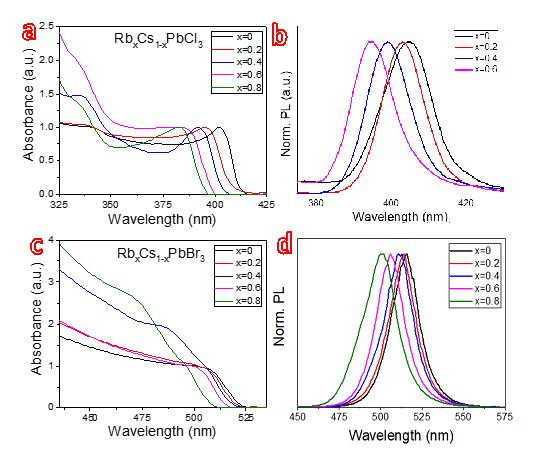 Synthesis of Rubidium Lead Chloride Nanoparticles