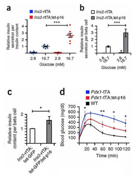 Small Molecules for Treatment of Diabetes by Induction of Cellular Senescence