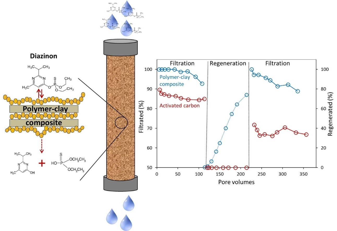 Clay-Polymer Sorbents for the Removal of Organic Pollutants from Water