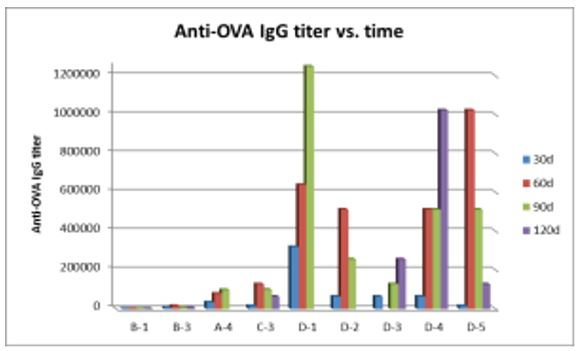 New Alumina-Entrapped Adjuvant Formulation for Vaccines