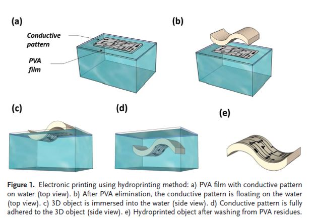 Hydro-Printing Conductive Patterns onto 3D Structures
