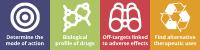 SaaS Platform for Drug Discovery